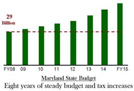 maryland budget and tax increases